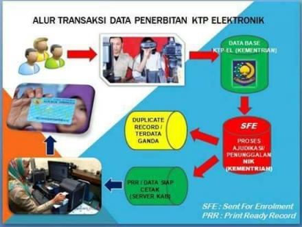 Sudah Bertahun-tahun Perekaman KTP-EL Tapi Belum Jadi? Cek Biometrik